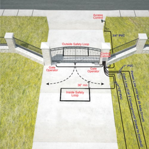 3D Installation Diagram for Bi-Parting Swing Gates with Underground Operators and Safety Loops - Inside Property View