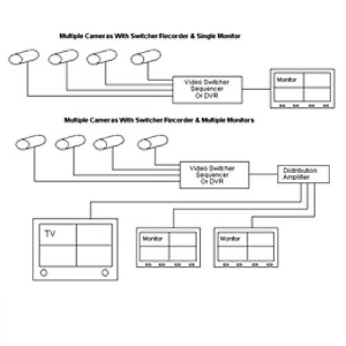 Block Diagram CCTV Multiple Camera Configuration