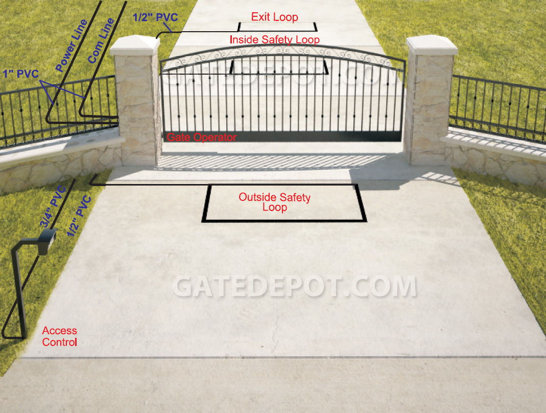 3d Installation Diagram For Single Swing Gates With Linear Arm Automatic Gate Openers On Electric Wiring Operator And Safety Loops Outside Property View