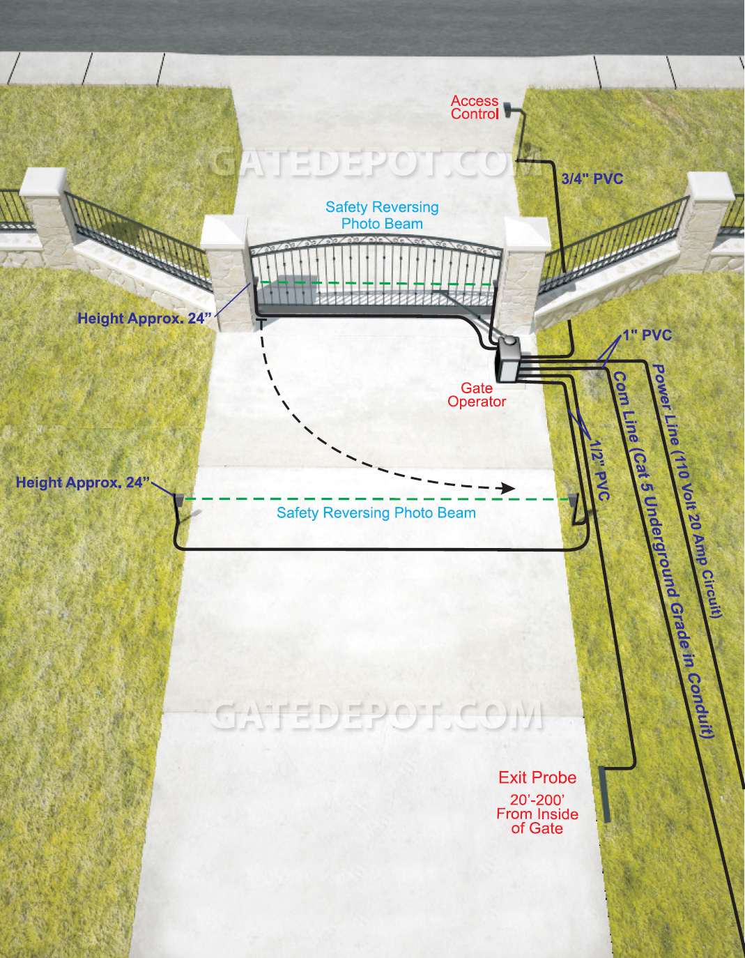 DIY 3D Installation Diagram for Single Swing Gate with Swing Arm Operator, Photo Eyes and Exit Probe Inside Property View