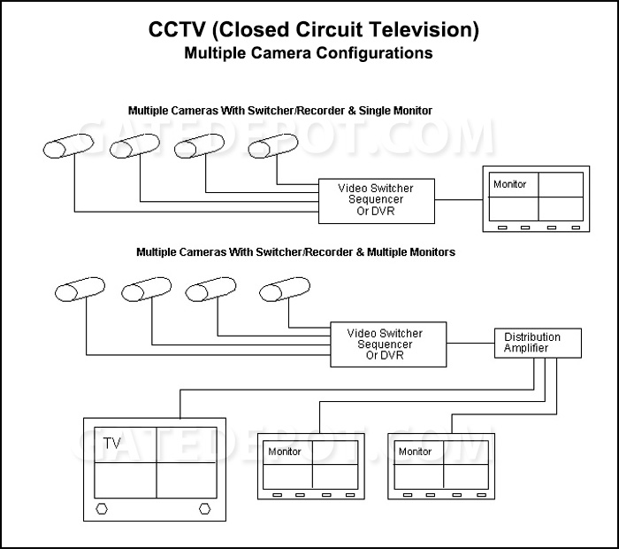 Block Diagram Cctv Multiple Camera Configuration