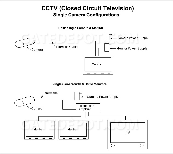 Block Diagram Cctv Single Camera Configuration