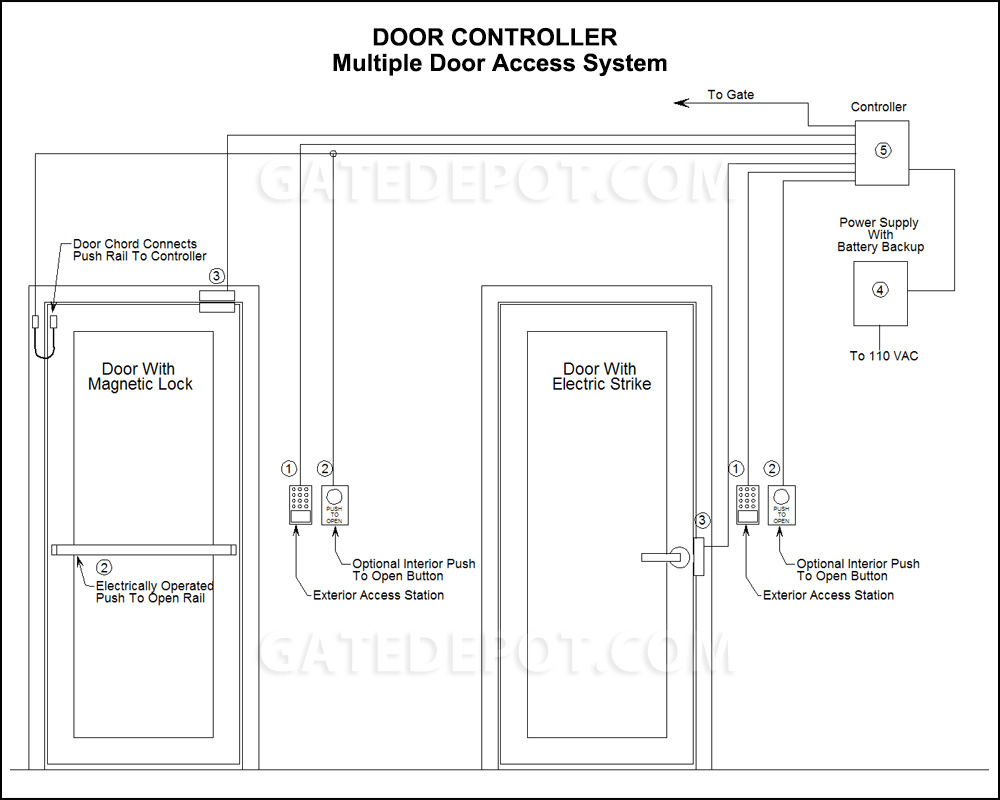 electric strike lock wiring diagram free picture block diagram multiple door access system  block diagram multiple door access system