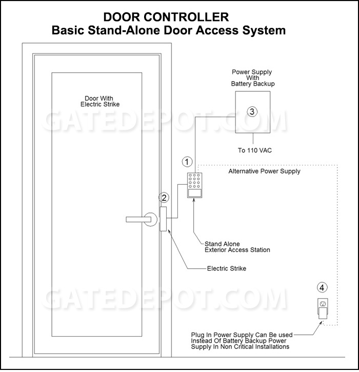 Block Diagram Door Controller Basic Stand Alone Access System