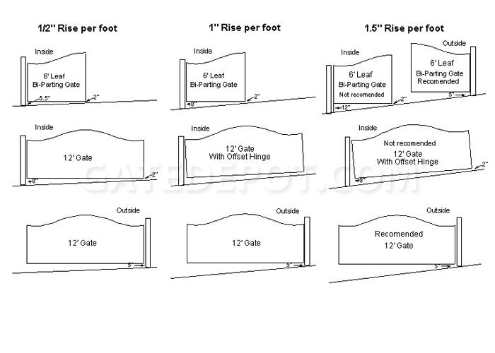 graded driveway gate installation uphill swing gates  driveway gate diagram #15